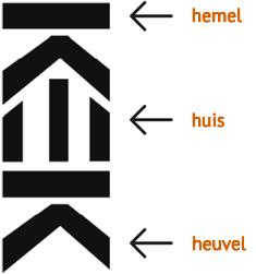 <p>Huis&nbsp;op heuvel, onder hemel, waar wordt gebrouwen</p>